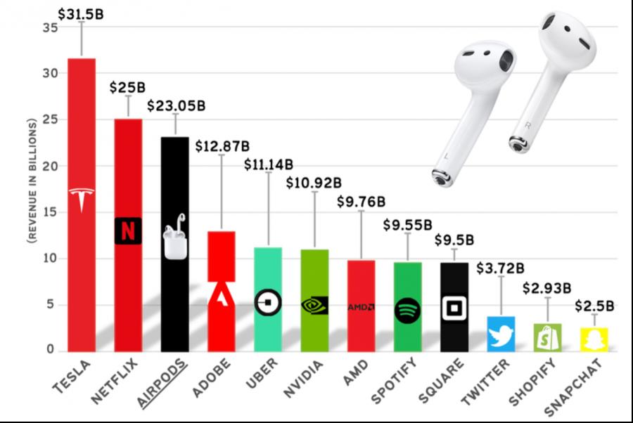 Airpod Revenue vs. Top Tech Companies (2020)