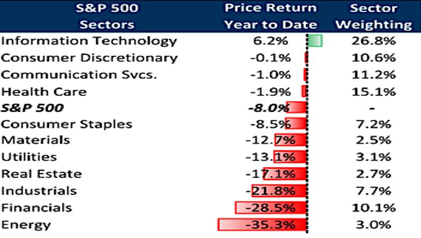 S & P 500 Sectors