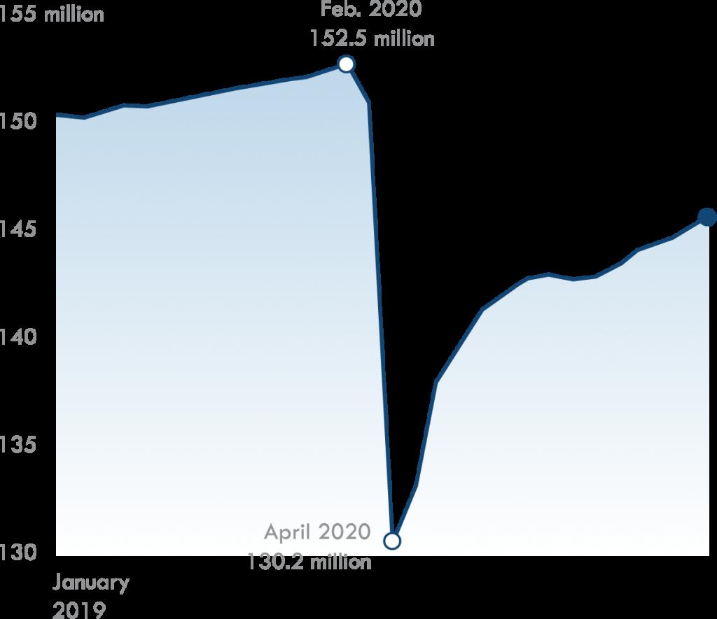Cumulative Change in U.S. Employment Since the Pandemic Began