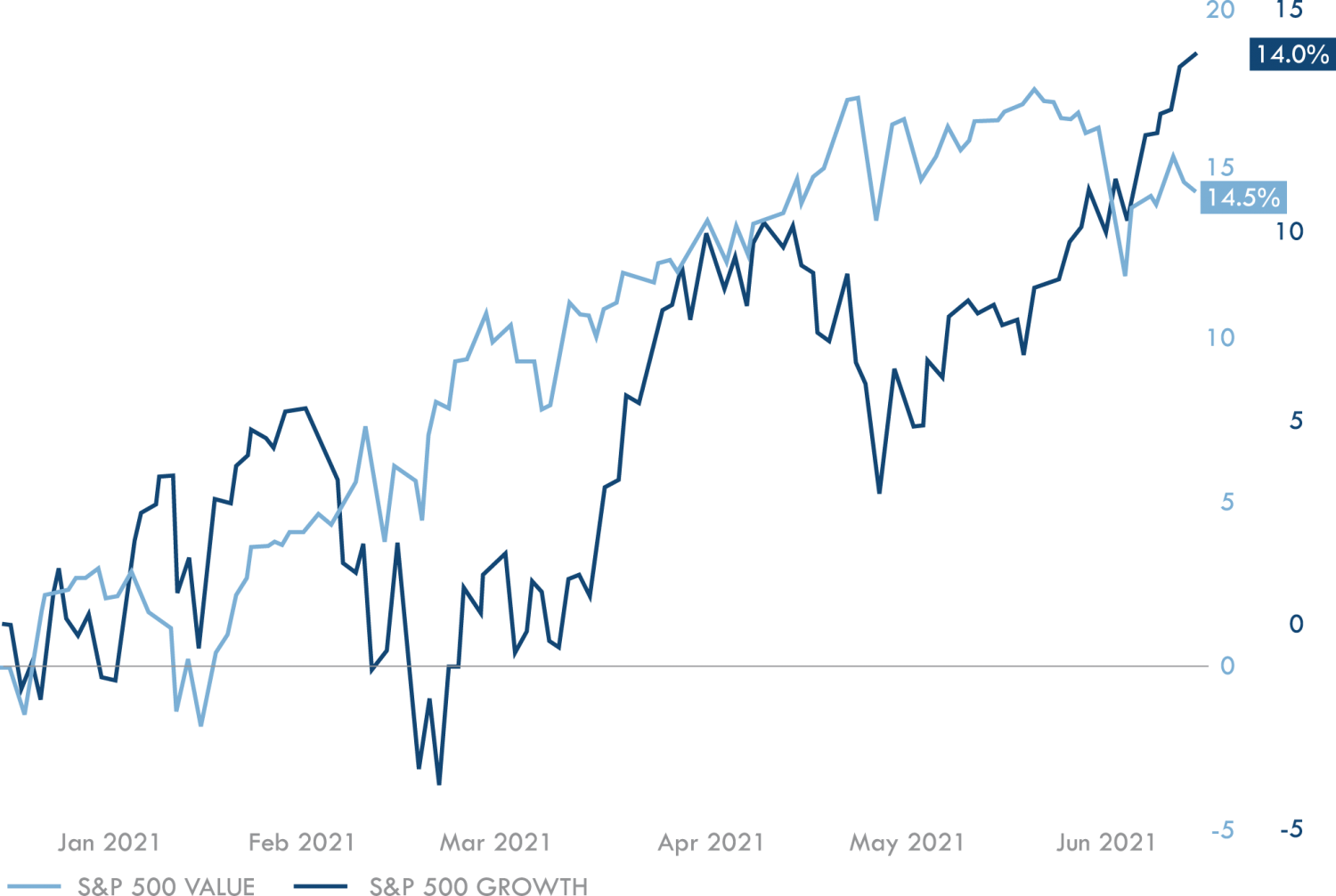 S&P 500 Value VS. S&P 500 Growth This Year