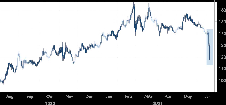 Treasury Yield Curve Narrows in Wake of Hawkish FOMC Yields spread between 5 and 30-year Treasuries